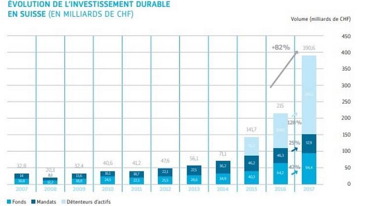 Un grafico, in francese, che illustra l'evoluzione degli investimenti sostenibili in Svizzera nell'ultimo decennio