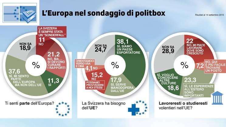 Europei, ma solo in parte
