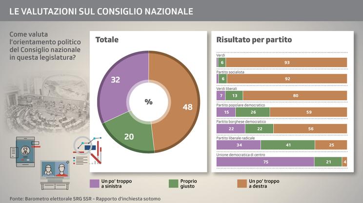 Una nettissima maggioranza giudica sbilanciato, in un senso o nell'altro, l'attuale orientamento della Camera del popolo