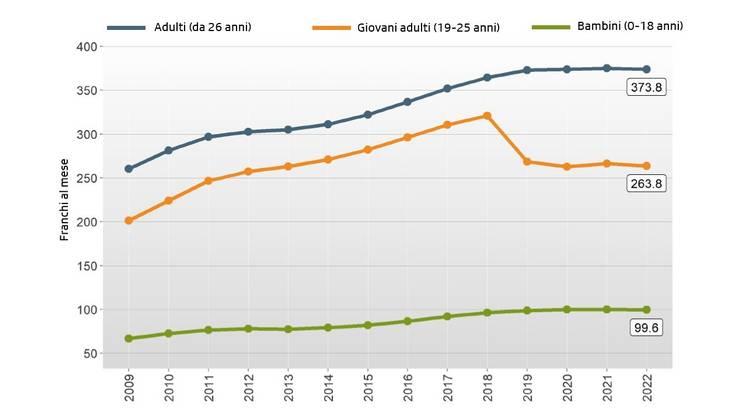L'evoluzione media dei premi per fascia di età nel 2022