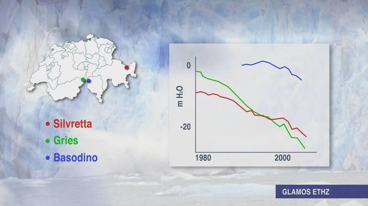 Anche il Silvretta, il Gries e il Basodino dagli anni Ottanta continuano a perdere volume