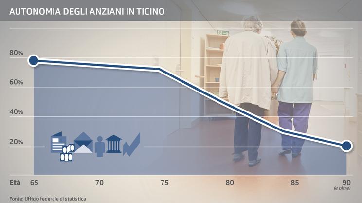 Autonomia degli anziani in Ticino