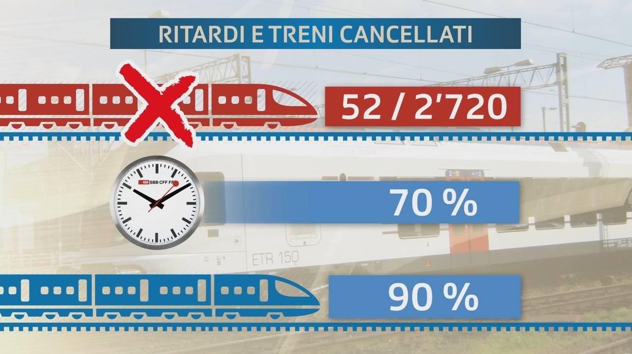 Cancellazioni, tasso di puntualità e rispetto delle coincidenze