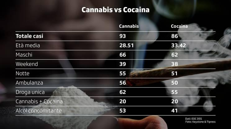 Cannabis VS cocaina