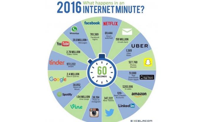 Cosa succede in un minuto su internet
