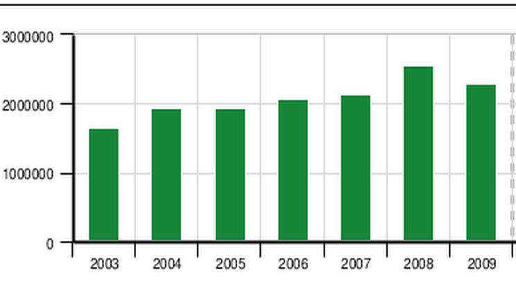 Evoluzione della produzione di rifiuti (clicca sull'immagine per ingrandirla)