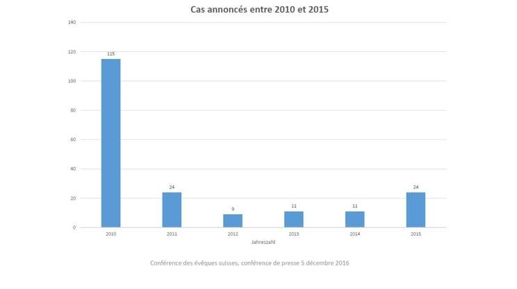 I casi denunciati in Svizzera fra il 2010 e il 2015