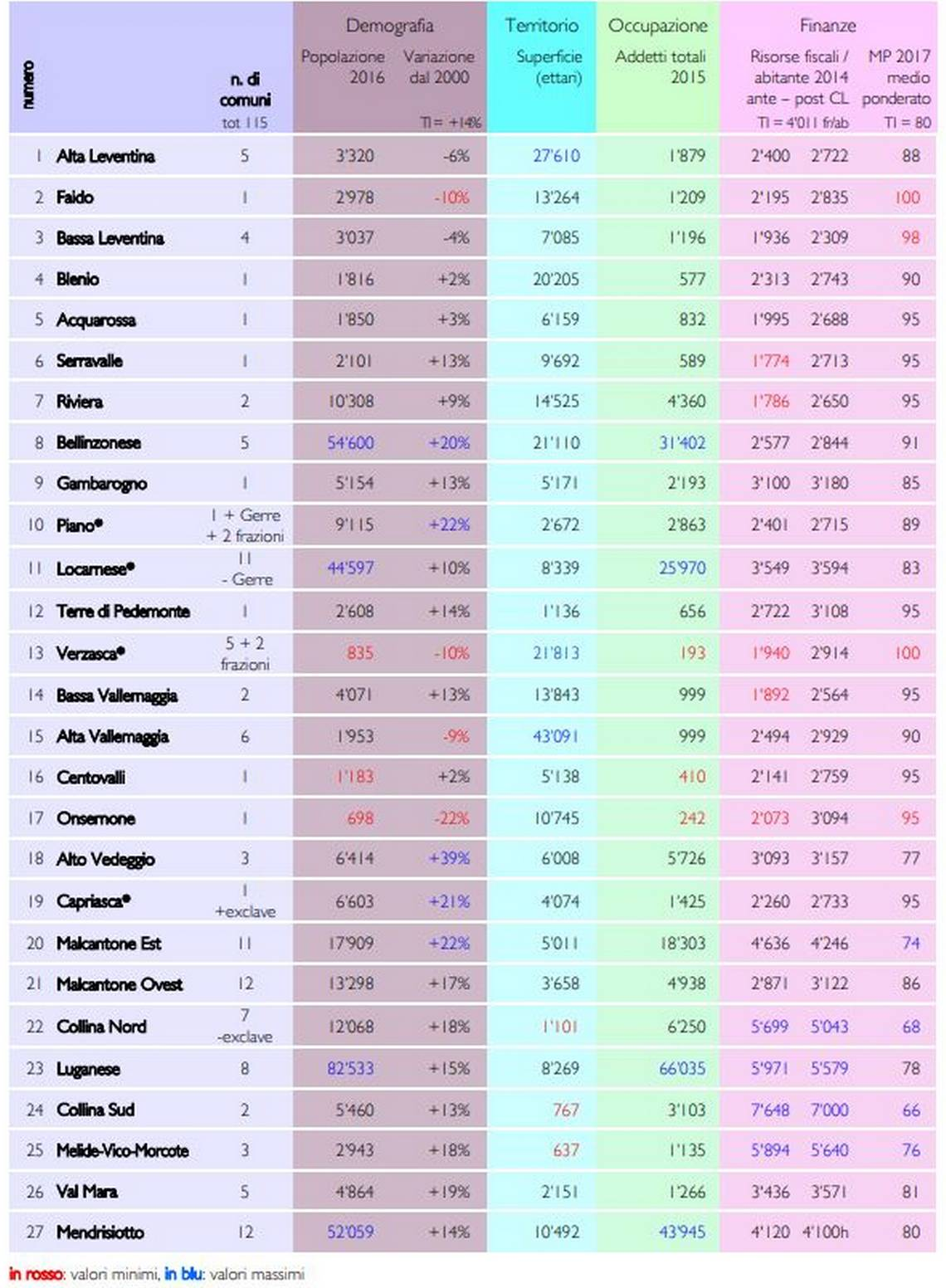 I dati più significati dei 27 scenari indicati nel PCA