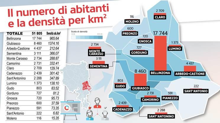 I dati sulla popolazione nei 17 comuni della nuova Bellinzona