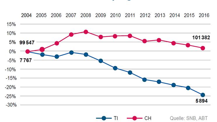 La perdita di posti di lavoro nelle banche ticinesi confrontate con il dato svizzero
