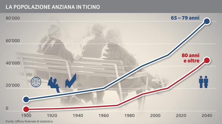La popolazione anziana in Ticino