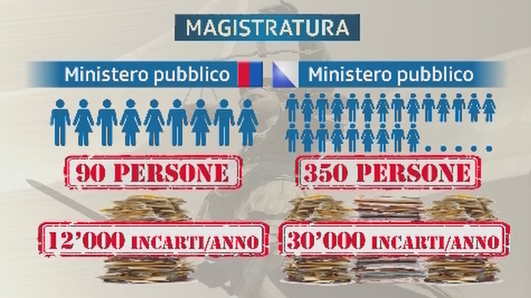 Le differenti risorse di Ticino e Zurigo