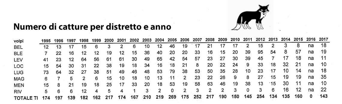 Le statistiche per numero di catture per anno e distretto
