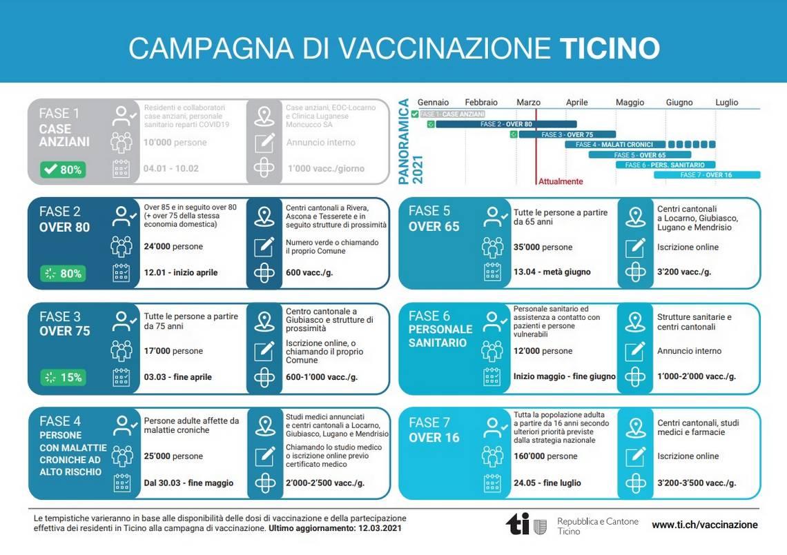 Le tappe della campagna di vaccinazioni in Ticino