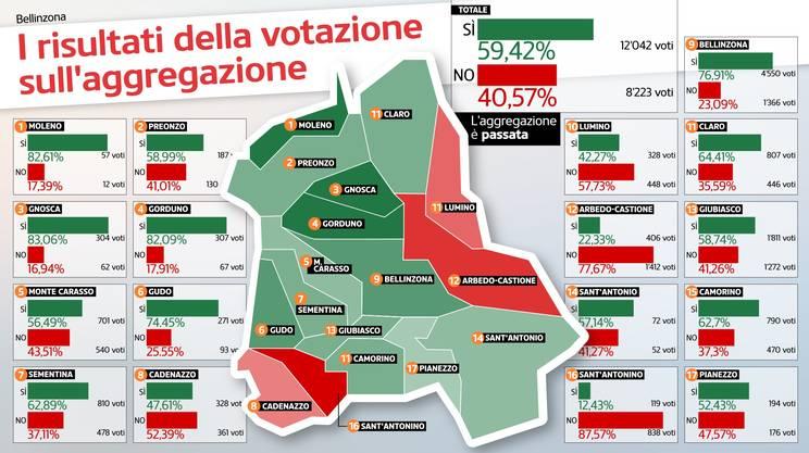 L'esito della votazione nei 17 Comuni