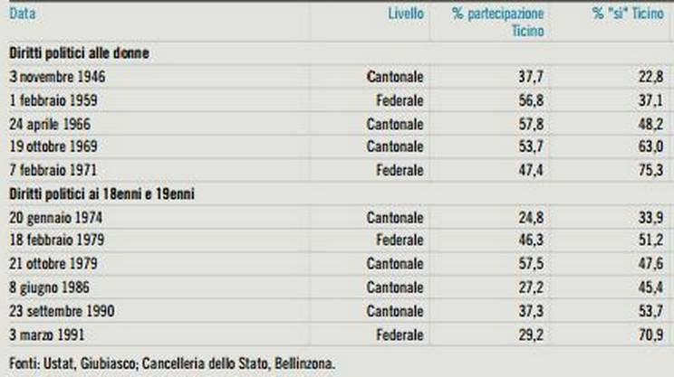 L'esito delle votazioni in Ticino sul voto alle donne e ai giovani