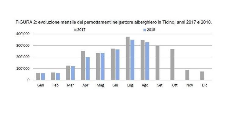 L'evoluzione dei pernottamenti in Ticino da inizio anno
