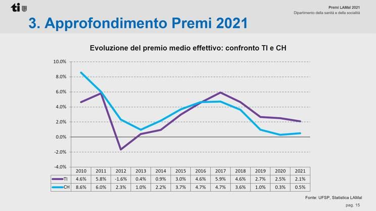 L'evoluzione del premio medio effettivo svizzero e ticinese dal 2010