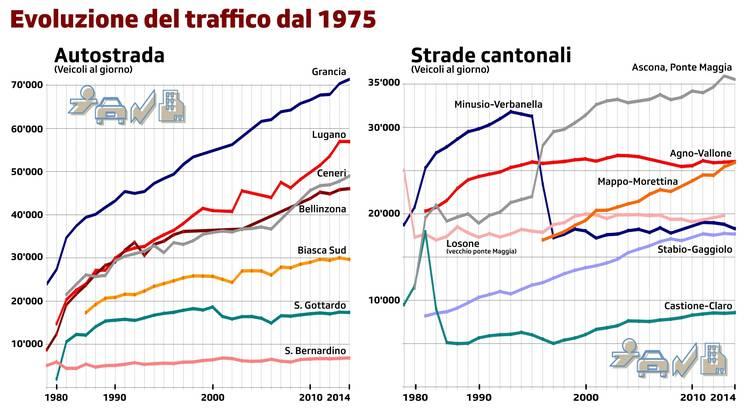 L'evoluzione del traffico in Ticino