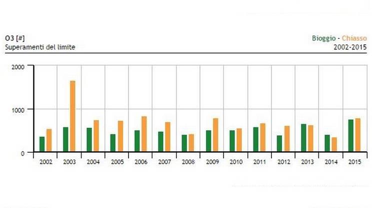L'evoluzione della qualità dell'aria negli anni: confronto Bioggio-Chiasso