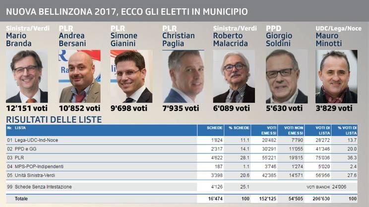 Nuova Bellinzona 2017, gli eletti in Municipio