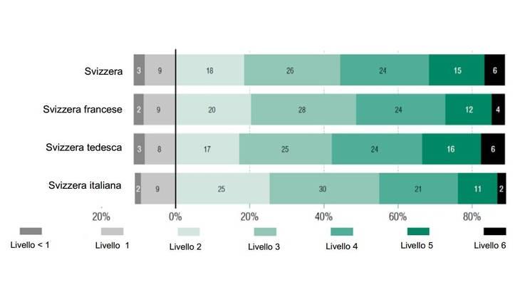 Percentuali di allievi secondo il livello di competenza in matematica