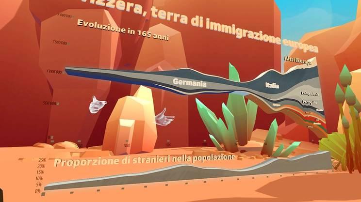 Un lavoro di Swissinfo dedicato all'immigrazione in Svizzera
