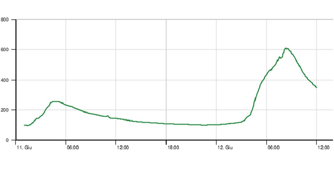 L'evoluzione della portata della Moesa a Lumino tra mercoledì e giovedì