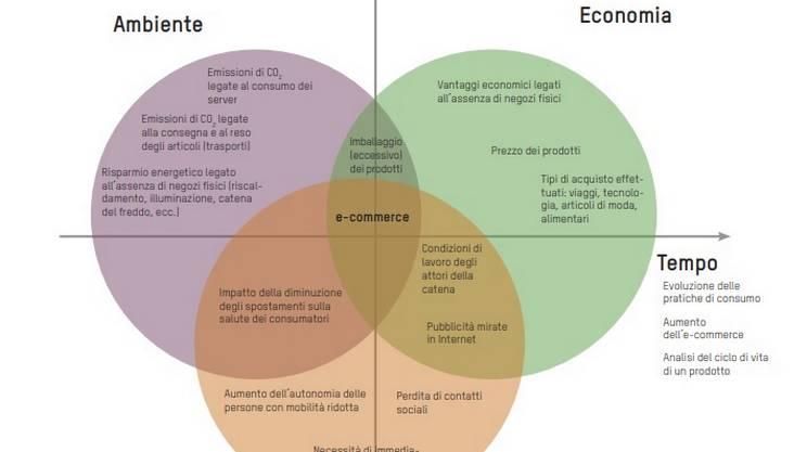L'e-commerce visto attraverso il prisma dello sviluppo sostenibile