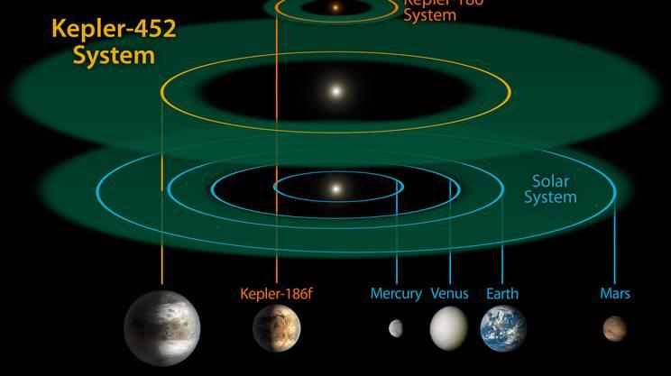 L'orbita seguita da Kepler 452b paragonata a quella del Sistema solare