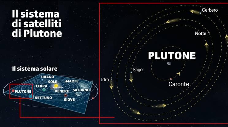 Plutone nel sistema solare