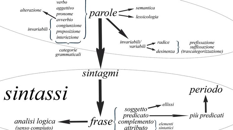 Elementi di analisi logica e grammaticale della lingua italiana